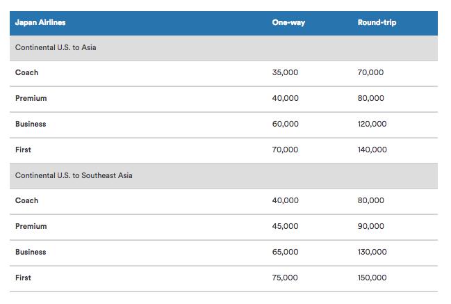 Alaska Air published redemption rates for Japan Airlines
